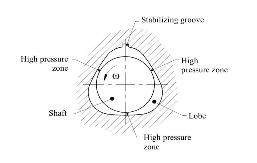 Aerodynamic bearing