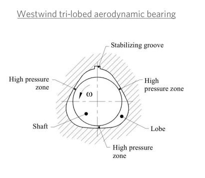 What is an aerodynamic air bearing?