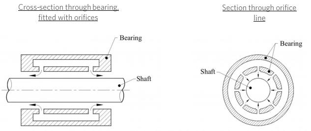 What is an aerostatic air bearing?