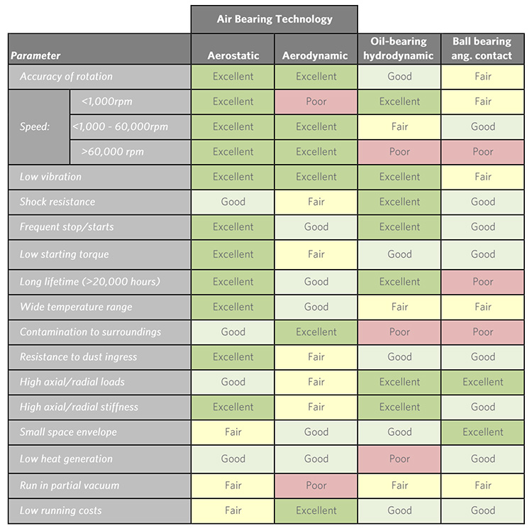 Bearing systems comparison table