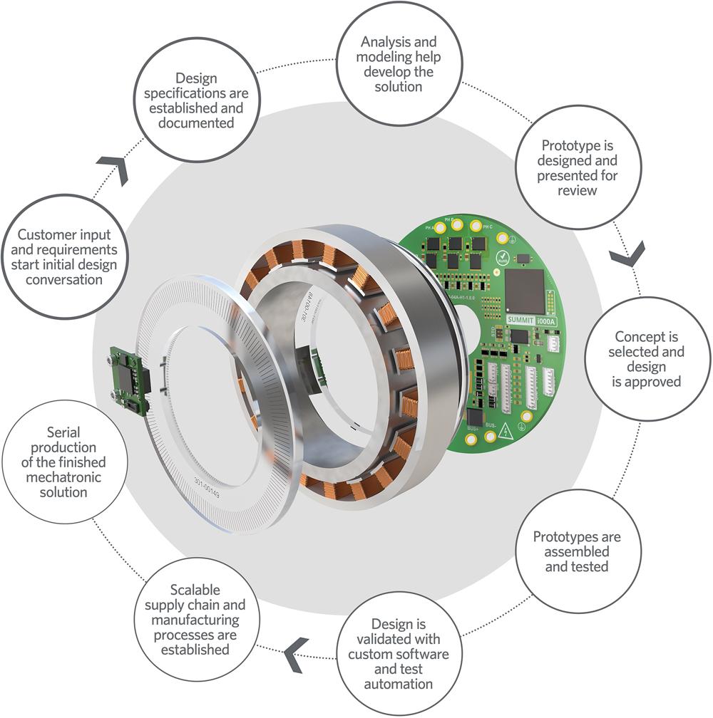Mechatronics concept through production
