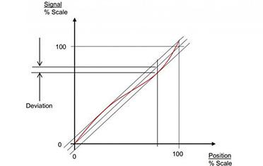 准确度,重复精度和分辨率