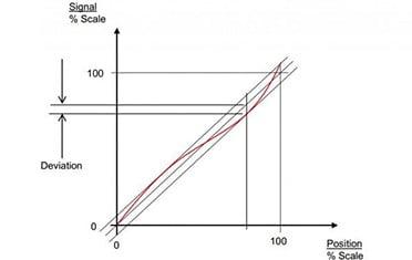 Accuracy-Resolution-Repeatability
