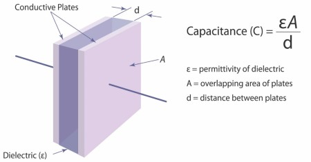 Capacitivepositionsensors