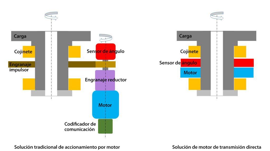 Motores de transmisión directa 1024x576