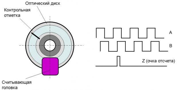 Oптические энкодеры 1
