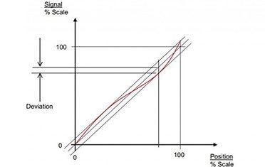 Precisión-resolución-repetibilidad