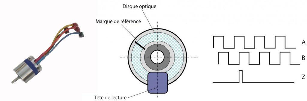 Schéma du capteur optique incrémental 1 1024x337