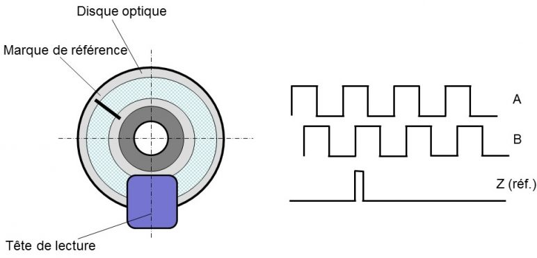 codeurs optiques