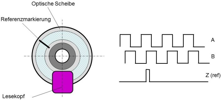 optischer Encoder