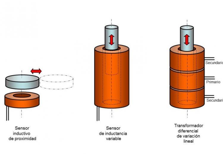 sensores inductivos 1