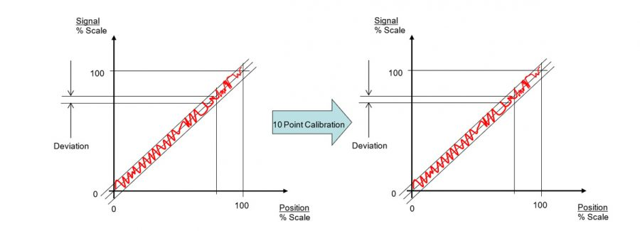 Calibrating a non-linear sensor rapidly varying
