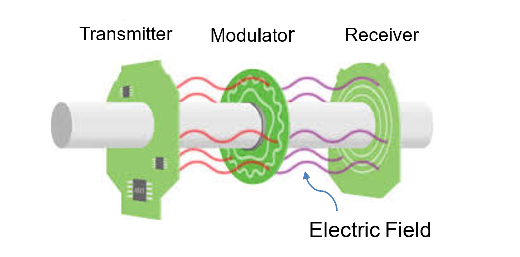 Capacitive Encoders