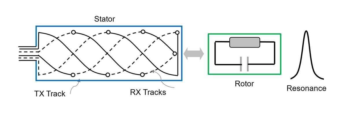 Inductive Encoder position sensors