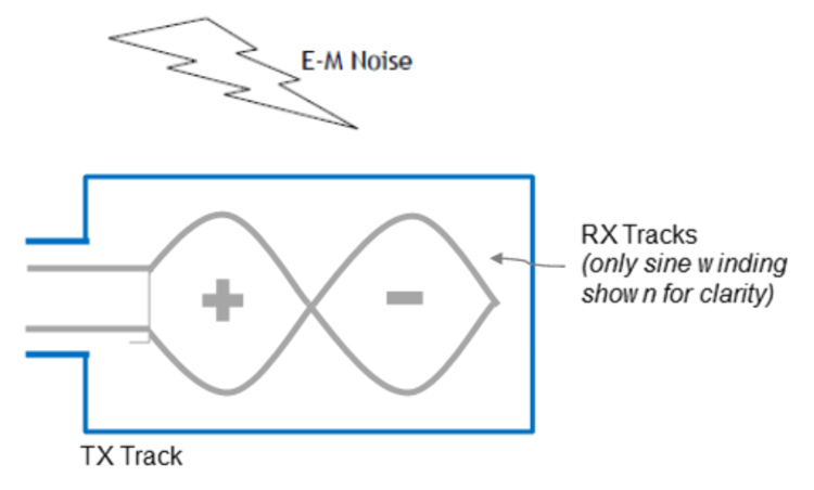 Inductive Sensors - RX Track & TX Tracks