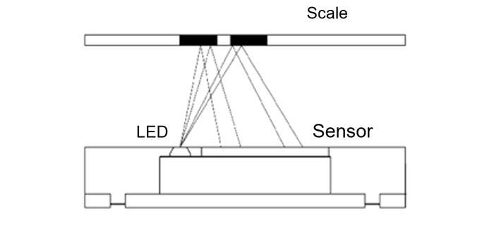 Optical encoder - Reflective