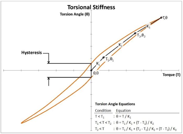 Torque - Torsional stiffness