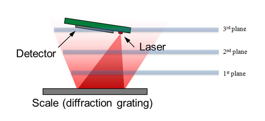 Optical Encoder position sensors
